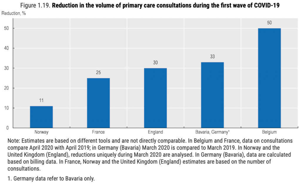 graph of reduction in the volume of primary care consultations during the first wave of Covid-19 post pandemic europe