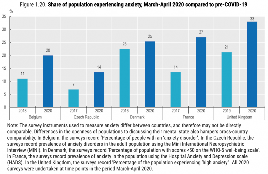 graph of share of population experiencing anxiety pre-covid 19 post pandemic europe